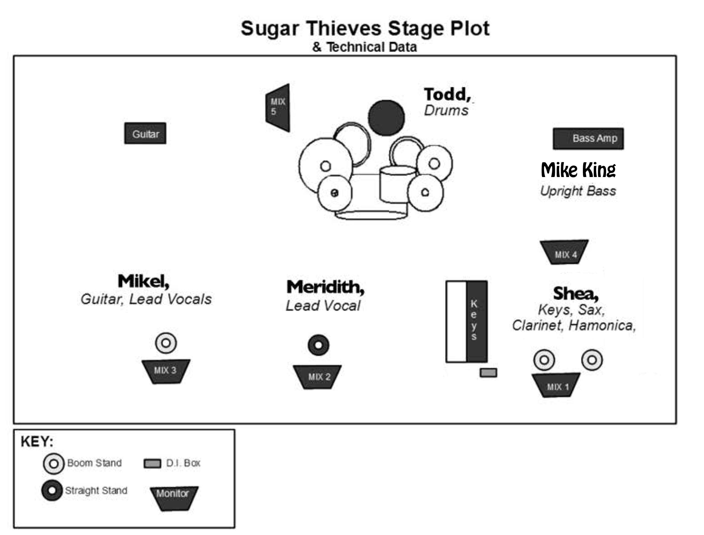 Sugar thieves technical rider the sugar thieves for Stage plot template